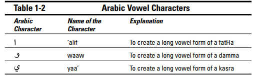 long vowels in arabic